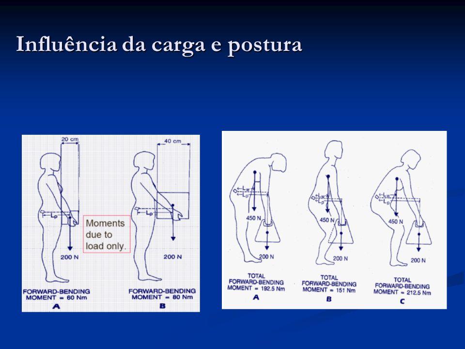 Modelo biomecânico (HAT model; Head-Arms-Torso) Momento criado pelo peso da parte superior do corpo juntamente peso do carregamento deve contrabalancear com força muscular