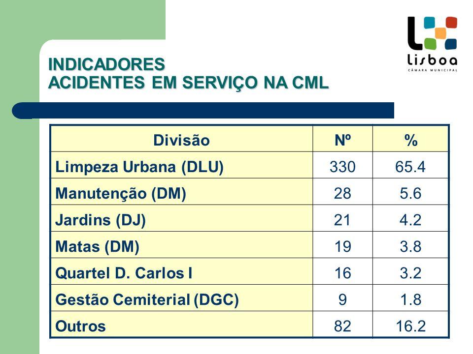 Categoria Profissional INDICADORES ACIDENTES EM SERVIÇO NA CML