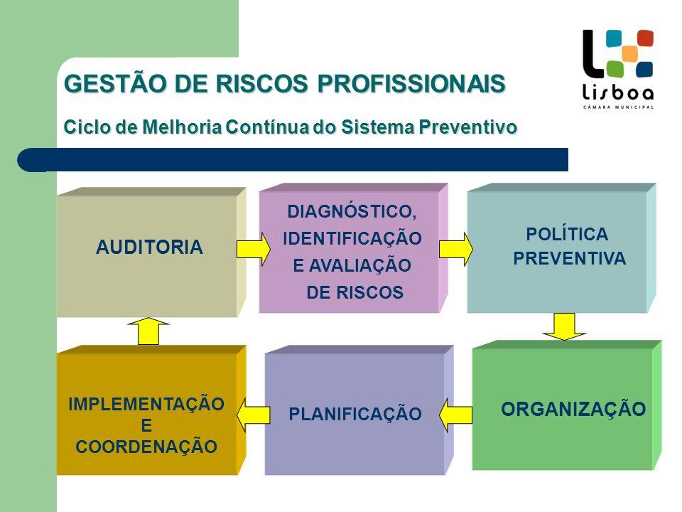 DIAGNÓSTICO, IDENTIFICAÇÃO E AVALIAÇÃO DE RISCOS NA CML GESTÃO DE RISCOS PROFISSIONAIS