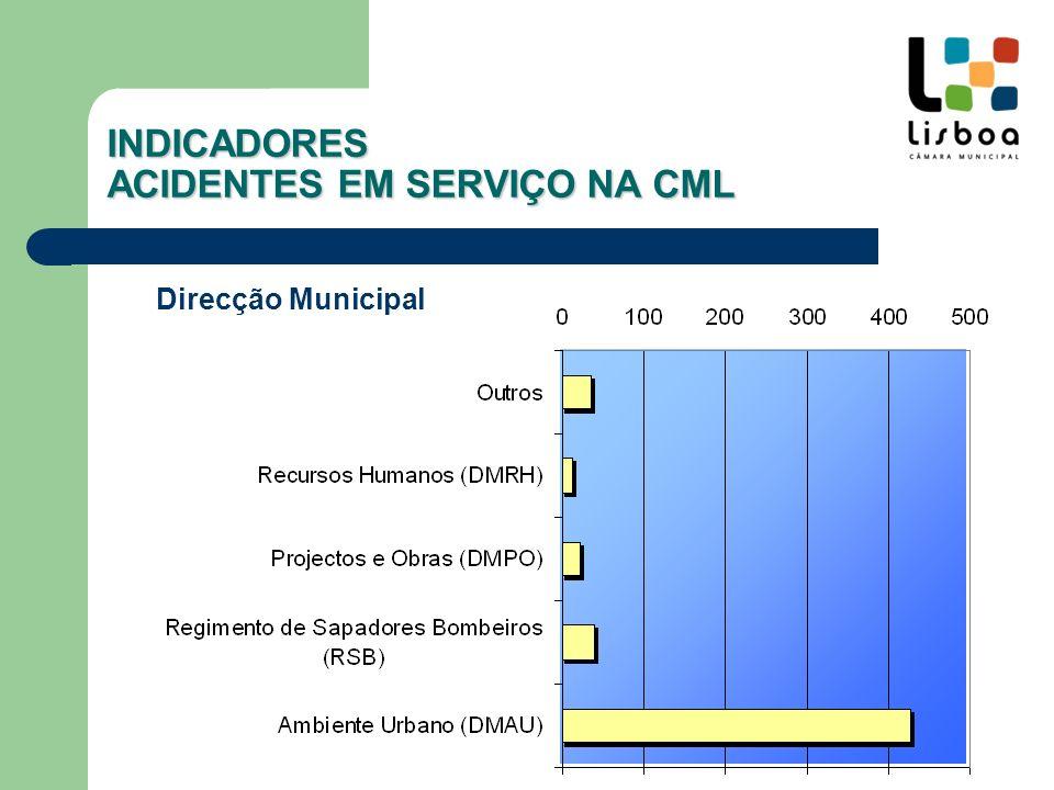 Direcção Municipal Nº% Ambiente Urbano (DMAU)42779.8 Regimento de Sapadores Bombeiros (RSB)397.3 Projectos e Obras (DMPO)224.1 Recursos Humanos (DMRH)122.2 Outros356.5 INDICADORES ACIDENTES EM SERVIÇO NA CML