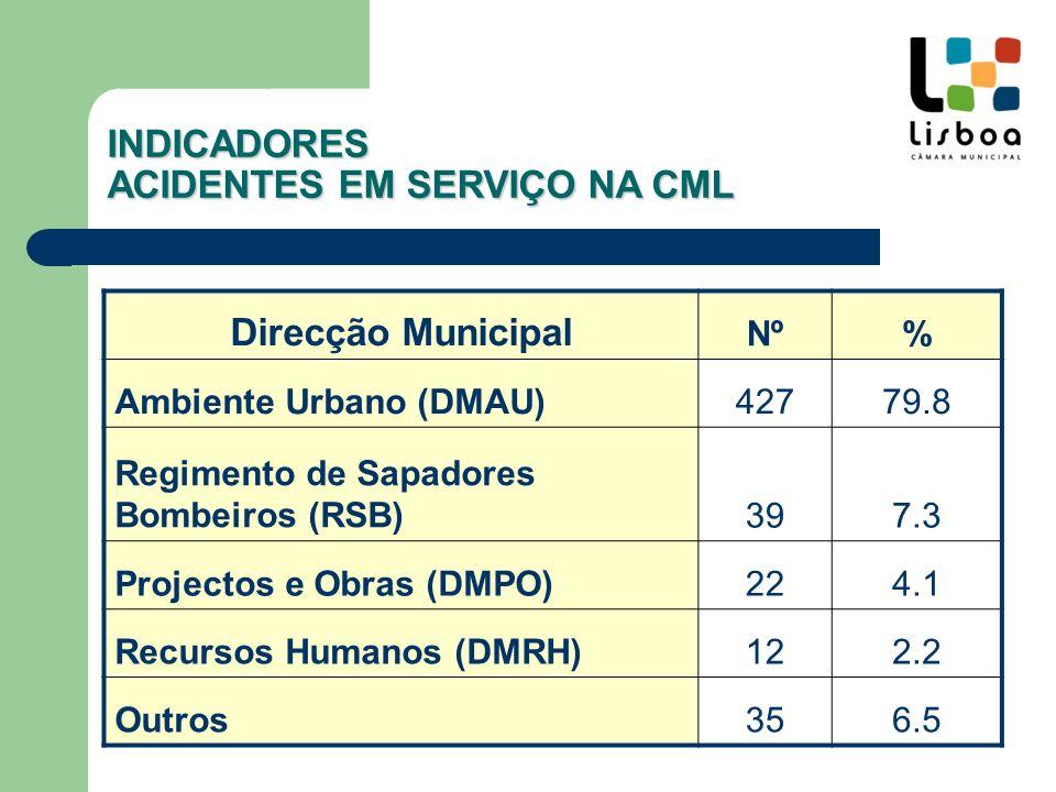 Divisão INDICADORES ACIDENTES EM SERVIÇO NA CML