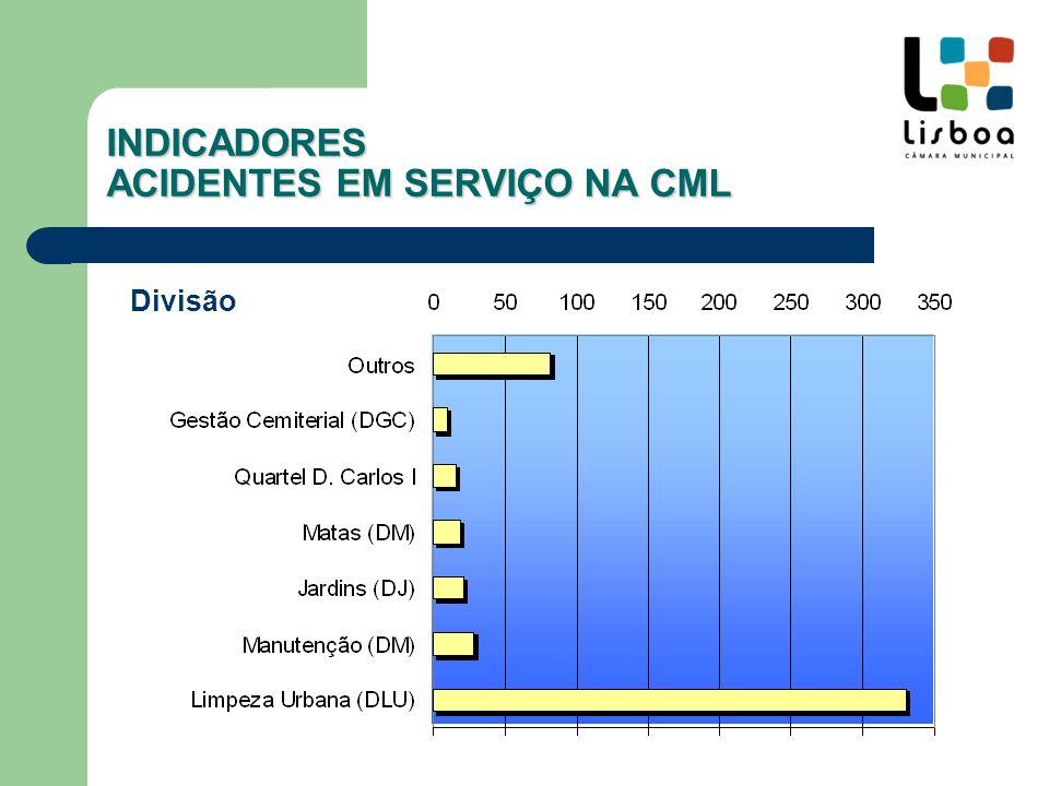 DivisãoNº% Limpeza Urbana (DLU)33065.4 Manutenção (DM)285.6 Jardins (DJ)214.2 Matas (DM)193.8 Quartel D.