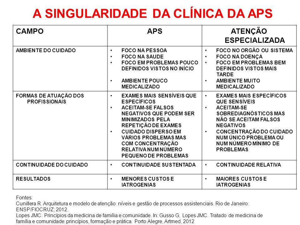 CAMPOAPSATENÇÃO ESPECIALIZADA AMBIENTE DO CUIDADOFOCO NA PESSOA FOCO NA SAUDE FOCO EM PROBLEMAS POUCO DEFINIDOS VISTOS NO INÍCIO AMBIENTE POUCO MEDICALIZADO FOCO NO ORGÃO OU SISTEMA FOCO NA DOENÇA FOCO EM PROBLEMAS BEM DEFINIDOS VISTOS MAIS TARDE AMBIENTE MUITO MEDICALIZADO FORMAS DE ATUAÇÃO DOS PROFISSIONAIS EXAMES MAIS SENSÍVEIS QUE ESPECÍFICOS ACEITAM-SE FALSOS NEGATIVOS QUE PODEM SER MINIMIZADOS PELA REPETIÇÃO DE EXAMES CUIDADO DISPERSO EM VÁRIOS PROBLEMAS MAS COM CONCENTRAÇÃO RELATIVA NUM NÚMERO PEQUENO DE PROBLEMAS EXAMES MAIS ESPECÍFICOS QUE SENSÍVEIS ACEITAM-SE SOBREDIAGNÓSTICOS MAS NÃO SE ACEITAM FALSOS NEGATIVOS CONCENTRAÇÃO DO CUIDADO NUM ÚNICO PROBLEMA OU NUM NÚMERO MÍNIMO DE PROBLEMAS CONTINUIDADE DO CUIDADOCONTINUIDADE SUSTENTADACONTINUIDADE RELATIVA RESULTADOSMENORES CUSTOS E IATROGENIAS MAIORES CUSTOS E IATROGENIAS A SINGULARIDADE DA CLÍNICA DA APS Fontes: Cunillera R.
