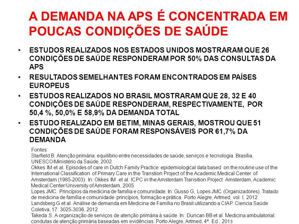 A DEMANDA NA APS É CONCENTRADA EM POUCAS CONDIÇÕES DE SAÚDE ESTUDOS REALIZADOS NOS ESTADOS UNIDOS MOSTRARAM QUE 26 CONDIÇÕES DE SAÚDE RESPONDERAM POR 50% DAS CONSULTAS DA APS RESULTADOS SEMELHANTES FORAM ENCONTRADOS EM PAÍSES EUROPEUS ESTUDOS REALIZADOS NO BRASIL MOSTRARAM QUE 28, 32 E 40 CONDIÇÕES DE SAÚDE RESPONDERAM, RESPECTIVAMENTE, POR 50,4 %, 50,0% E 58,9% DA DEMANDA TOTAL ESTUDO REALIZADO EM BETIM, MINAS GERAIS, MOSTROU QUE 51 CONDIÇÕES DE SAÚDE FORAM RESPONSÁVEIS POR 61,7% DA DEMANDA Fontes: Starfield B.