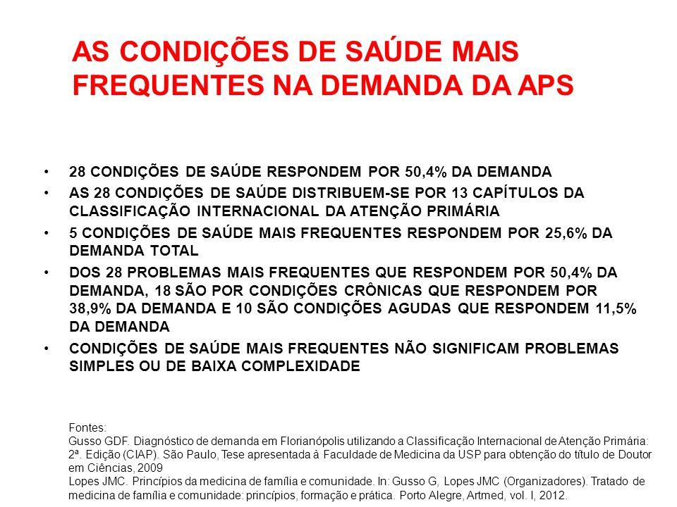 AS CONDIÇÕES DE SAÚDE MAIS FREQUENTES NA DEMANDA DA APS 28 CONDIÇÕES DE SAÚDE RESPONDEM POR 50,4% DA DEMANDA AS 28 CONDIÇÕES DE SAÚDE DISTRIBUEM-SE POR 13 CAPÍTULOS DA CLASSIFICAÇÃO INTERNACIONAL DA ATENÇÃO PRIMÁRIA 5 CONDIÇÕES DE SAÚDE MAIS FREQUENTES RESPONDEM POR 25,6% DA DEMANDA TOTAL DOS 28 PROBLEMAS MAIS FREQUENTES QUE RESPONDEM POR 50,4% DA DEMANDA, 18 SÃO POR CONDIÇÕES CRÔNICAS QUE RESPONDEM POR 38,9% DA DEMANDA E 10 SÃO CONDIÇÕES AGUDAS QUE RESPONDEM 11,5% DA DEMANDA CONDIÇÕES DE SAÚDE MAIS FREQUENTES NÃO SIGNIFICAM PROBLEMAS SIMPLES OU DE BAIXA COMPLEXIDADE Fontes: Gusso GDF.