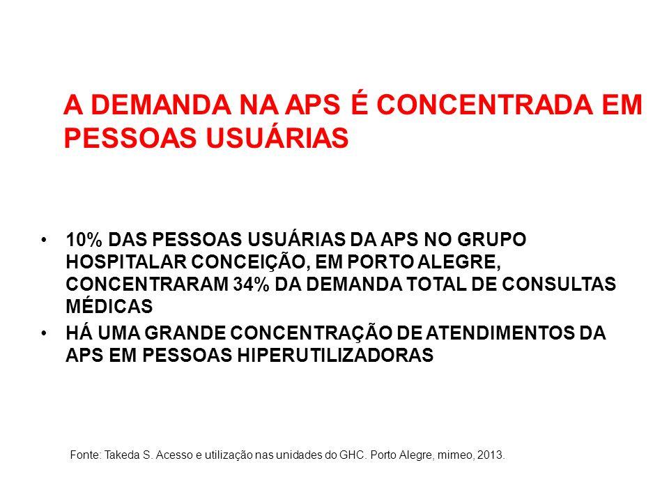 A DEMANDA NA APS É CONCENTRADA EM PESSOAS USUÁRIAS 10% DAS PESSOAS USUÁRIAS DA APS NO GRUPO HOSPITALAR CONCEIÇÃO, EM PORTO ALEGRE, CONCENTRARAM 34% DA DEMANDA TOTAL DE CONSULTAS MÉDICAS HÁ UMA GRANDE CONCENTRAÇÃO DE ATENDIMENTOS DA APS EM PESSOAS HIPERUTILIZADORAS Fonte: Takeda S.