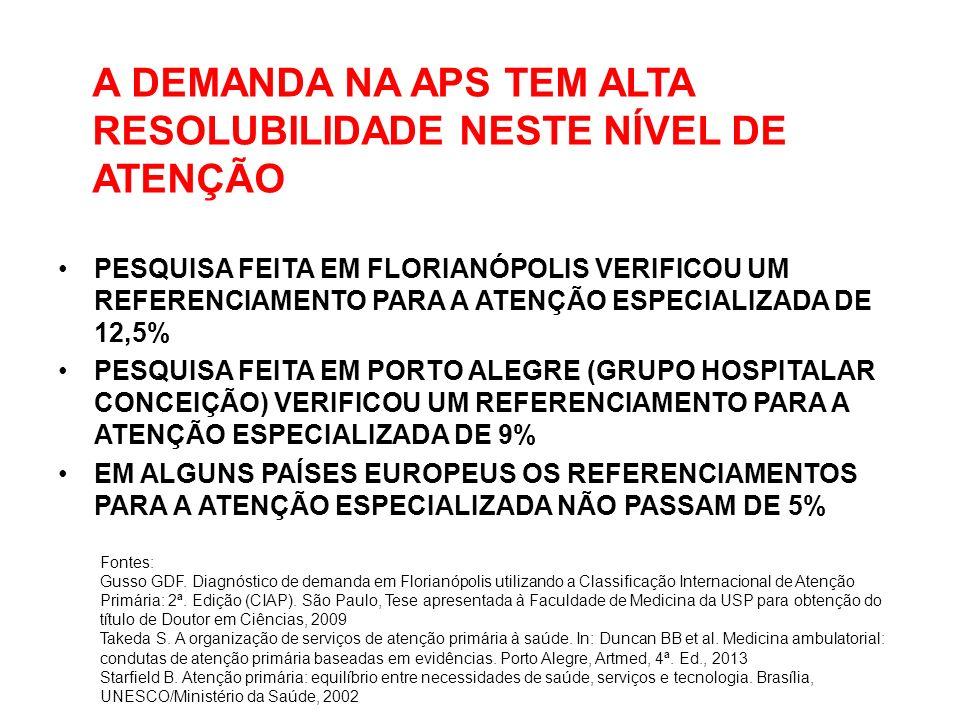 A DEMANDA NA APS TEM ALTA RESOLUBILIDADE NESTE NÍVEL DE ATENÇÃO PESQUISA FEITA EM FLORIANÓPOLIS VERIFICOU UM REFERENCIAMENTO PARA A ATENÇÃO ESPECIALIZADA DE 12,5% PESQUISA FEITA EM PORTO ALEGRE (GRUPO HOSPITALAR CONCEIÇÃO) VERIFICOU UM REFERENCIAMENTO PARA A ATENÇÃO ESPECIALIZADA DE 9% EM ALGUNS PAÍSES EUROPEUS OS REFERENCIAMENTOS PARA A ATENÇÃO ESPECIALIZADA NÃO PASSAM DE 5% Fontes: Gusso GDF.