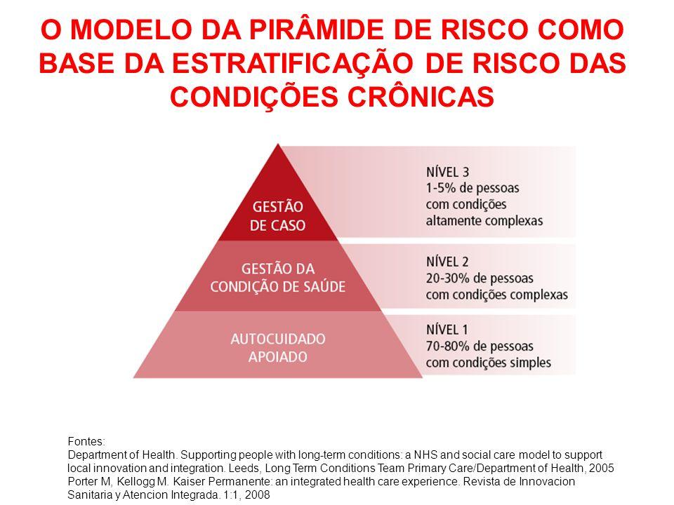 O MODELO DA PIRÂMIDE DE RISCO COMO BASE DA ESTRATIFICAÇÃO DE RISCO DAS CONDIÇÕES CRÔNICAS Fontes: Department of Health.