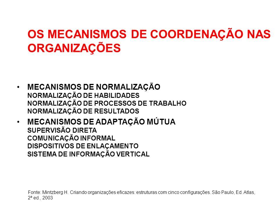 OS MECANISMOS DE COORDENAÇÃO NAS ORGANIZAÇÕES MECANISMOS DE NORMALIZAÇÃO NORMALIZAÇÃO DE HABILIDADES NORMALIZAÇÃO DE PROCESSOS DE TRABALHO NORMALIZAÇÃO DE RESULTADOS MECANISMOS DE ADAPTAÇÃO MÚTUA SUPERVISÃO DIRETA COMUNICAÇÃO INFORMAL DISPOSITIVOS DE ENLAÇAMENTO SISTEMA DE INFORMAÇÃO VERTICAL Fonte: Mintzberg H.