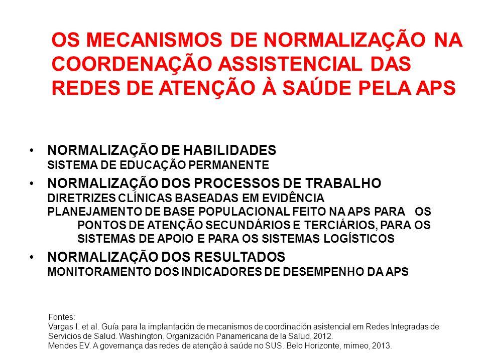 OS MECANISMOS DE NORMALIZAÇÃO NA COORDENAÇÃO ASSISTENCIAL DAS REDES DE ATENÇÃO À SAÚDE PELA APS NORMALIZAÇÃO DE HABILIDADES SISTEMA DE EDUCAÇÃO PERMANENTE NORMALIZAÇÃO DOS PROCESSOS DE TRABALHO DIRETRIZES CLÍNICAS BASEADAS EM EVIDÊNCIA PLANEJAMENTO DE BASE POPULACIONAL FEITO NA APS PARA OS PONTOS DE ATENÇÃO SECUNDÁRIOS E TERCIÁRIOS, PARA OS SISTEMAS DE APOIO E PARA OS SISTEMAS LOGÍSTICOS NORMALIZAÇÃO DOS RESULTADOS MONITORAMENTO DOS INDICADORES DE DESEMPENHO DA APS Fontes: Vargas I.
