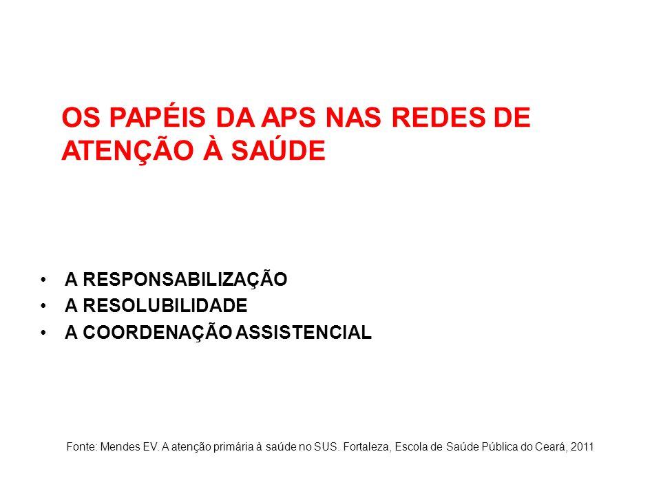 OS PAPÉIS DA APS NAS REDES DE ATENÇÃO À SAÚDE A RESPONSABILIZAÇÃO A RESOLUBILIDADE A COORDENAÇÃO ASSISTENCIAL Fonte: Mendes EV.