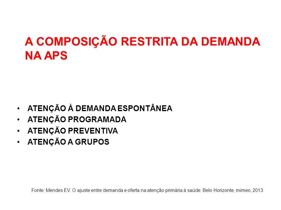 A COMPOSIÇÃO RESTRITA DA DEMANDA NA APS ATENÇÃO À DEMANDA ESPONTÂNEA ATENÇÃO PROGRAMADA ATENÇÃO PREVENTIVA ATENÇÃO A GRUPOS Fonte: Mendes EV.