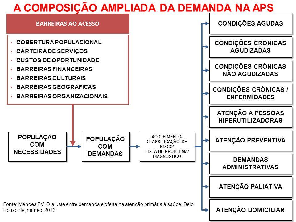 POPULAÇÃO COM NECESSIDADES POPULAÇÃO COM DEMANDAS ACOLHIMENTO/ CLASSIFICAÇÃO DE RISCO/ LISTA DE PROBLEMA/ DIAGNÓSTICO ATENÇÃO A PESSOAS HIPERUTILIZADORAS CONDIÇÕES AGUDAS CONDIÇÕES CRÔNICAS AGUDIZADAS CONDIÇÕES CRÔNICAS NÃO AGUDIZADAS CONDIÇÕES CRÔNICAS / ENFERMIDADES DEMANDAS ADMINISTRATIVAS ATENÇÃO PREVENTIVA ATENÇÃO PALIATIVA ATENÇÃO DOMICILIAR COBERTURA POPULACIONAL CARTEIRA DE SERVIÇOS CUSTOS DE OPORTUNIDADE BARREIRAS FINANCEIRAS BARREIRAS CULTURAIS BARREIRAS GEOGRÁFICAS BARREIRAS ORGANIZACIONAIS BARREIRAS AO ACESSO A COMPOSIÇÃO AMPLIADA DA DEMANDA NA APS Fonte: Mendes EV.