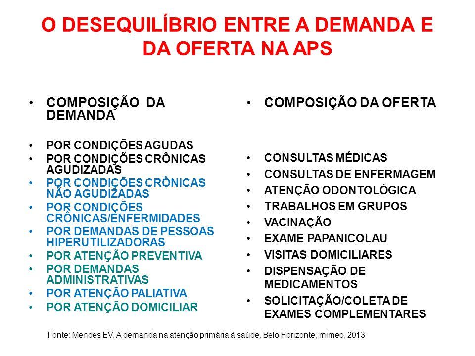 O DESEQUILÍBRIO ENTRE A DEMANDA E DA OFERTA NA APS COMPOSIÇÃO DA DEMANDA POR CONDIÇÕES AGUDAS POR CONDIÇÕES CRÔNICAS AGUDIZADAS POR CONDIÇÕES CRÔNICAS NÃO AGUDIZADAS POR CONDIÇÕES CRÔNICAS/ENFERMIDADES POR DEMANDAS DE PESSOAS HIPERUTILIZADORAS POR ATENÇÃO PREVENTIVA POR DEMANDAS ADMINISTRATIVAS POR ATENÇÃO PALIATIVA POR ATENÇÃO DOMICILIAR COMPOSIÇÃO DA OFERTA CONSULTAS MÉDICAS CONSULTAS DE ENFERMAGEM ATENÇÃO ODONTOLÓGICA TRABALHOS EM GRUPOS VACINAÇÃO EXAME PAPANICOLAU VISITAS DOMICILIARES DISPENSAÇÃO DE MEDICAMENTOS SOLICITAÇÃO/COLETA DE EXAMES COMPLEMENTARES Fonte: Mendes EV.