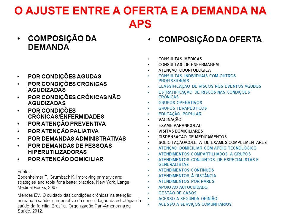 O AJUSTE ENTRE A OFERTA E A DEMANDA NA APS COMPOSIÇÃO DA DEMANDA POR CONDIÇÕES AGUDAS POR CONDIÇÕES CRÔNICAS AGUDIZADAS POR CONDIÇÕES CRÔNICAS NÃO AGUDIZADAS POR CONDIÇÕES CRÔNICAS/ENFERMIDADES POR ATENÇÃO PREVENTIVA POR ATENÇÃO PALIATIVA POR DEMANDAS ADMINISTRATIVAS POR DEMANDAS DE PESSOAS HIPERUTILIZADORAS POR ATENÇÃO DOMICILIAR COMPOSIÇÃO DA OFERTA CONSULTAS MÉDICAS CONSULTAS DE ENFERMAGEM ATENÇÃO ODONTOLÓGICA CONSULTAS INDIVIDUAIS COM OUTROS PROFISSIONAIS CLASSIFICAÇÃO DE RISCOS NOS EVENTOS AGUDOS ESTRATIFICAÇÃO DE RISCOS NAS CONDIÇÕES CRÔNICAS GRUPOS OPERATIVOS GRUPOS TERAPÊUTICOS EDUCAÇÃO POPULAR VACINAÇÃO EXAME PAPANICOLAU VISITAS DOMICILIARES DISPENSAÇÃO DE MEDICAMENTOS SOLICITAÇÃO/COLETA DE EXAMES COMPLEMENTARES ATENÇÃO DOMICILIAR COM APOIO TECNOLÓGICO ATENDIMENTOS COMPARTILHADOS A GRUPOS ATENDIMENTOS CONJUNTOS DE ESPECIALISTAS E GENERALISTAS ATENDIMENTOS CONTÍNUOS ATENDIMENTOS À DISTÂNCIA ATENDIMENTOS POR PARES APOIO AO AUTOCUIDADO GESTÃO DE CASOS ACESSO A SEGUNDA OPINIÃO ACESSO A SERVIÇOS COMUNITÁRIOS Fontes: Bodenheimer T, Grumbach K.