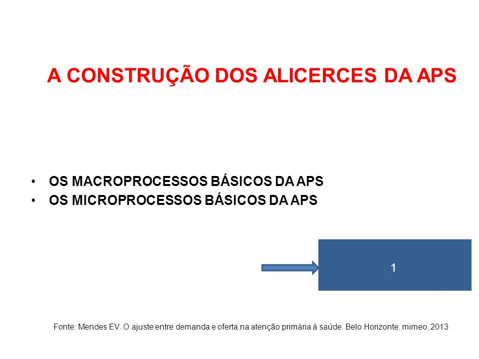 A CONSTRUÇÃO DOS ALICERCES DA APS OS MACROPROCESSOS BÁSICOS DA APS OS MICROPROCESSOS BÁSICOS DA APS Fonte: Mendes EV. O ajuste entre demanda e oferta