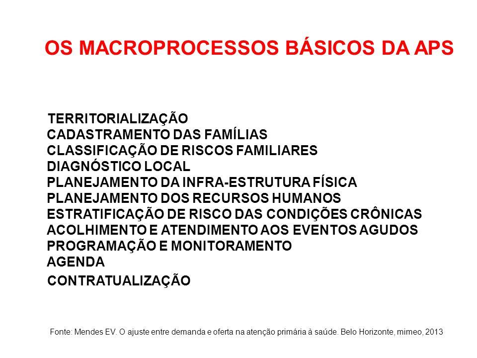 OS MACROPROCESSOS BÁSICOS DA APS TERRITORIALIZAÇÃO CADASTRAMENTO DAS FAMÍLIAS CLASSIFICAÇÃO DE RISCOS FAMILIARES DIAGNÓSTICO LOCAL PLANEJAMENTO DA INFRA-ESTRUTURA FÍSICA PLANEJAMENTO DOS RECURSOS HUMANOS ESTRATIFICAÇÃO DE RISCO DAS CONDIÇÕES CRÔNICAS ACOLHIMENTO E ATENDIMENTO AOS EVENTOS AGUDOS PROGRAMAÇÃO E MONITORAMENTO AGENDA CONTRATUALIZAÇÃO Fonte: Mendes EV.