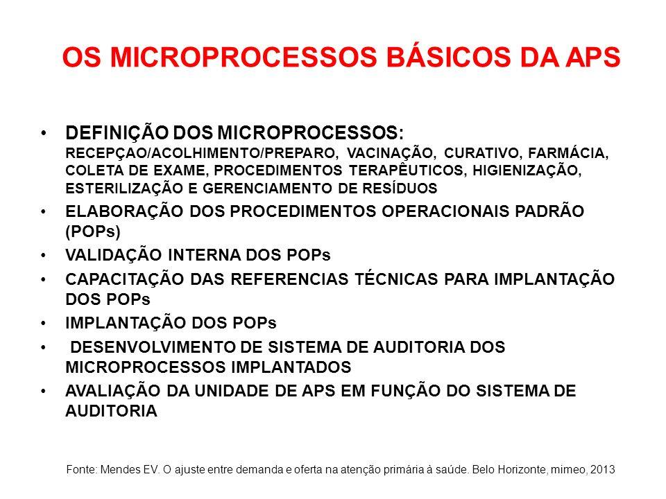 OS MICROPROCESSOS BÁSICOS DA APS DEFINIÇÃO DOS MICROPROCESSOS: RECEPÇAO/ACOLHIMENTO/PREPARO, VACINAÇÃO, CURATIVO, FARMÁCIA, COLETA DE EXAME, PROCEDIME