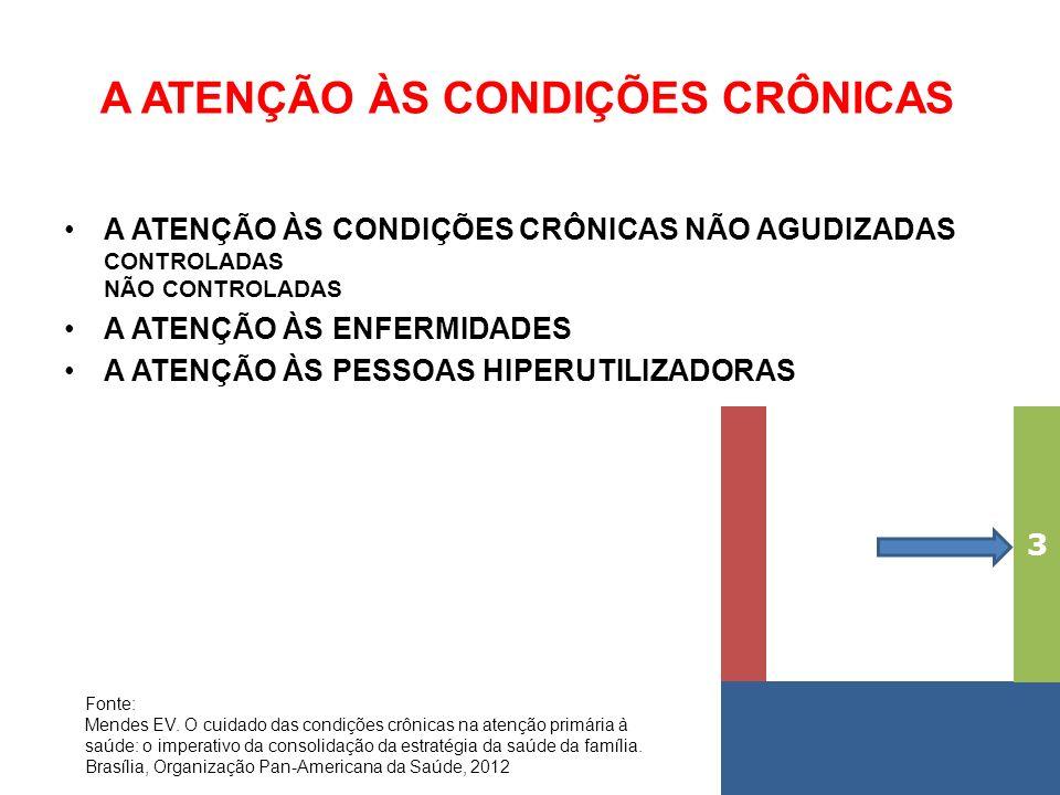 A ATENÇÃO ÀS CONDIÇÕES CRÔNICAS A ATENÇÃO ÀS CONDIÇÕES CRÔNICAS NÃO AGUDIZADAS CONTROLADAS NÃO CONTROLADAS A ATENÇÃO ÀS ENFERMIDADES A ATENÇÃO ÀS PESSOAS HIPERUTILIZADORAS 3 Fonte: Mendes EV.