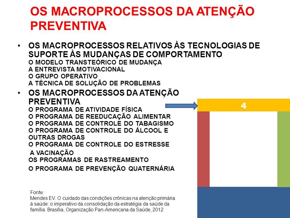 OS MACROPROCESSOS DA ATENÇÃO PREVENTIVA OS MACROPROCESSOS RELATIVOS ÀS TECNOLOGIAS DE SUPORTE ÀS MUDANÇAS DE COMPORTAMENTO O MODELO TRANSTEÓRICO DE MUDANÇA A ENTREVISTA MOTIVACIONAL O GRUPO OPERATIVO A TÉCNICA DE SOLUÇÃO DE PROBLEMAS OS MACROPROCESSOS DA ATENÇÃO PREVENTIVA O PROGRAMA DE ATIVIDADE FÍSICA O PROGRAMA DE REEDUCAÇÃO ALIMENTAR O PROGRAMA DE CONTROLE DO TABAGISMO O PROGRAMA DE CONTROLE DO ÁLCOOL E OUTRAS DROGAS O PROGRAMA DE CONTROLE DO ESTRESSE A VACINAÇÃO OS PROGRAMAS DE RASTREAMENTO O PROGRAMA DE PREVENÇÃO QUATERNÁRIA 4 Fonte: Mendes EV.