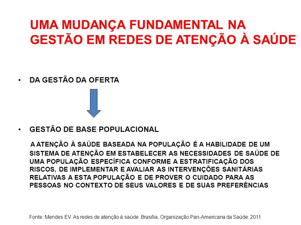 UMA MUDANÇA FUNDAMENTAL NA GESTÃO EM REDES DE ATENÇÃO À SAÚDE DA GESTÃO DA OFERTA GESTÃO DE BASE POPULACIONAL A ATENÇÃO À SAÚDE BASEADA NA POPULAÇÃO É A HABILIDADE DE UM SISTEMA DE ATENÇÃO EM ESTABELECER AS NECESSIDADES DE SAÚDE DE UMA POPULAÇÃO ESPECÍFICA CONFORME A ESTRATIFICAÇÃO DOS RISCOS, DE IMPLEMENTAR E AVALIAR AS INTERVENÇÕES SANITÁRIAS RELATIVAS A ESTA POPULAÇÃO E DE PROVER O CUIDADO PARA AS PESSOAS NO CONTEXTO DE SEUS VALORES E DE SUAS PREFERÊNCIAS Fonte: Mendes EV.