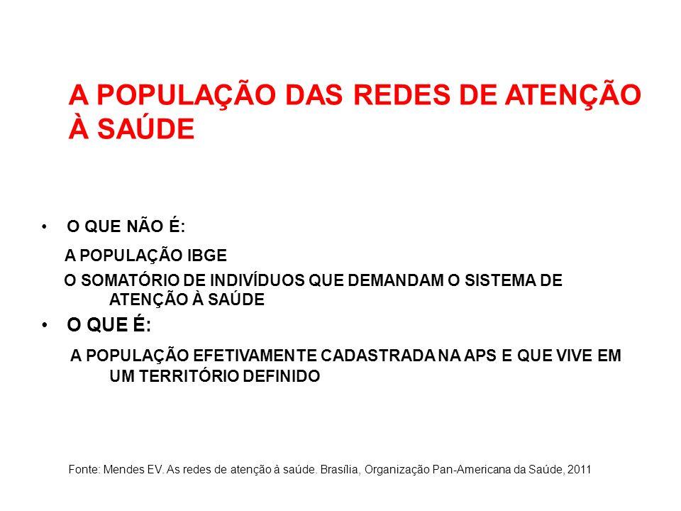 A POPULAÇÃO DAS REDES DE ATENÇÃO À SAÚDE O QUE NÃO É: A POPULAÇÃO IBGE O SOMATÓRIO DE INDIVÍDUOS QUE DEMANDAM O SISTEMA DE ATENÇÃO À SAÚDE O QUE É: A POPULAÇÃO EFETIVAMENTE CADASTRADA NA APS E QUE VIVE EM UM TERRITÓRIO DEFINIDO Fonte: Mendes EV.
