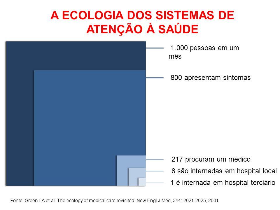 1.000 pessoas em um mês 800 apresentam sintomas 217 procuram um médico 8 são internadas em hospital local 1 é internada em hospital terciário Fonte: Green LA et al.