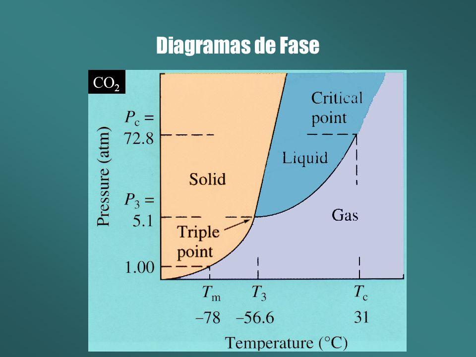 Diagramas de Fase CO 2