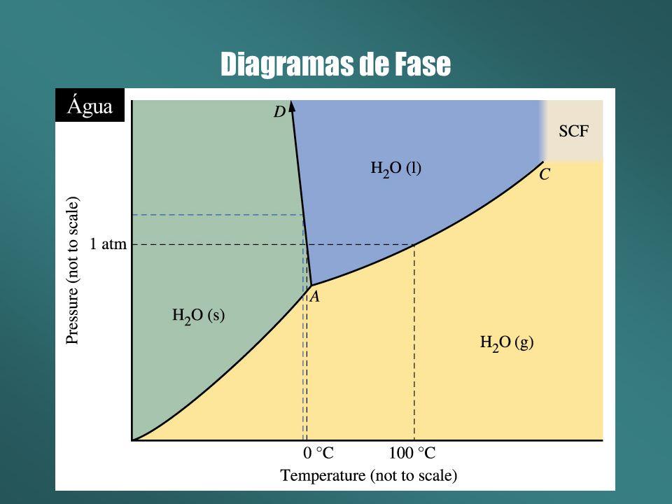 Diagramas de Fase Água