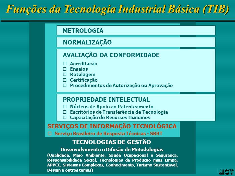 Funções da Tecnologia Industrial Básica (TIB) MCTMCT TECNOLOGIAS DE GESTÃO Desenvolvimento e Difusão de Metodologias (Qualidade, Meio Ambiente, Saúde