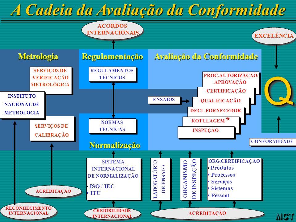 A Cadeia da Avaliação da Conformidade EXCELÊNCIA QQ Avaliação da Conformidade Regulamentação ENSAIOS NORMAS TÉCNICAS ACORDOS INTERNACIONAIS ACORDOS IN