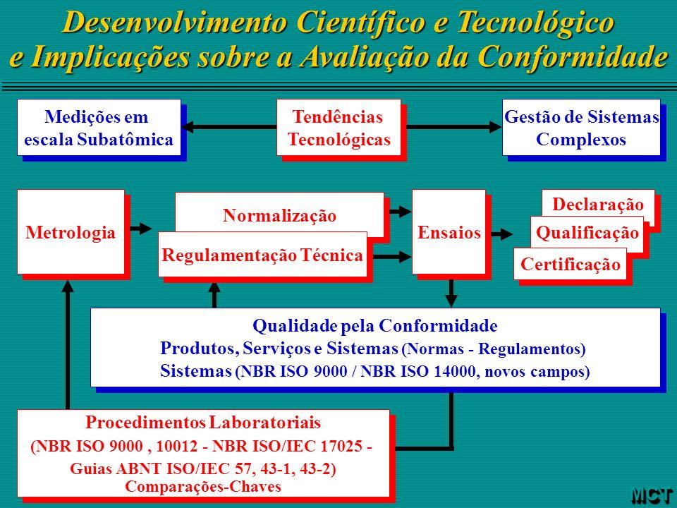 Desenvolvimento Científico e Tecnológico e Implicações sobre a Avaliação da Conformidade MCTMCT Medições em escala Subatômica Medições em escala Subat