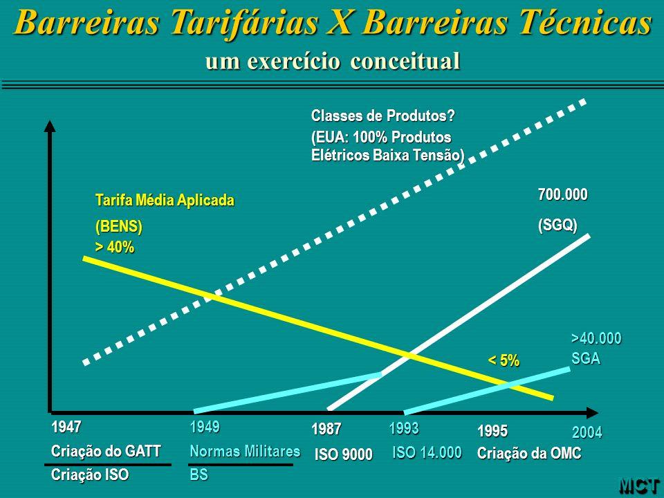 Barreiras Tarifárias X Barreiras Técnicas um exercício conceitual MCTMCT 700.000(SGQ) Tarifa Média Aplicada (BENS) > 40% 1947 Criação do GATT Criação