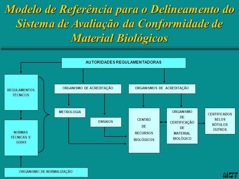 Modelo de Referência para o Delineamento do Sistema de Avaliação da Conformidade de Material Biológicos AUTORIDADES REGULAMENTADORAS ORGANISMO DE ACRE