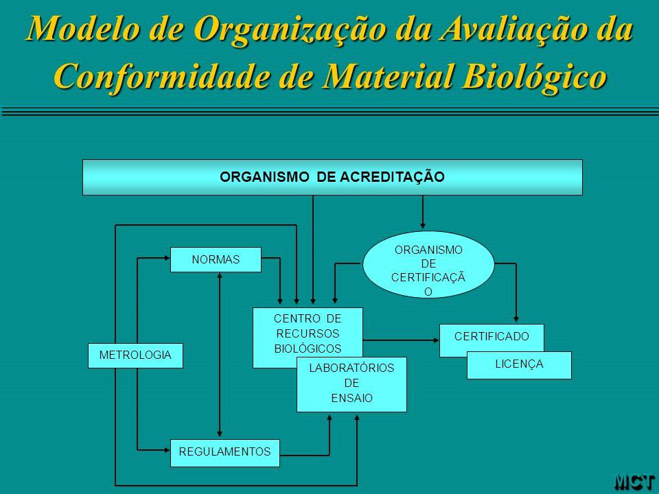 METROLOGIA NORMAS REGULAMENTOS CENTRO DE RECURSOS BIOLÓGICOS ORGANISMO DE CERTIFICAÇÃ O CERTIFICADO ORGANISMO DE ACREDITAÇÃO LABORATÓRIOS DE ENSAIO LI