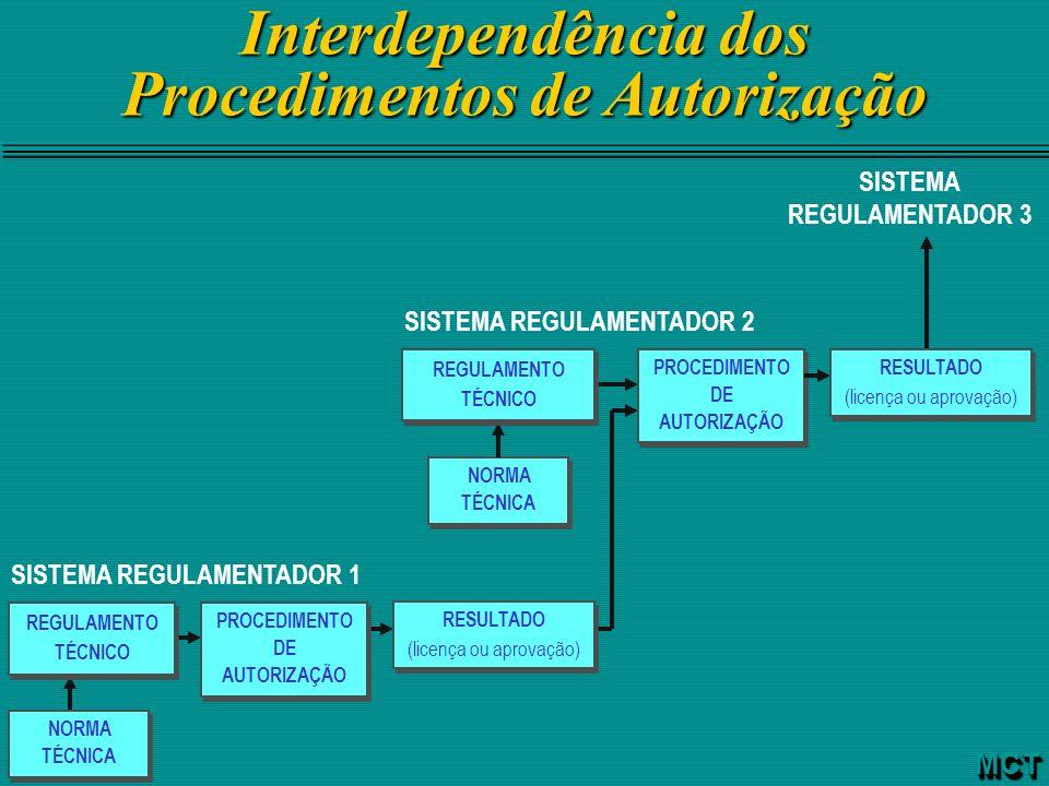 Interdependência dos Procedimentos de Autorização NORMA TÉCNICA SISTEMA REGULAMENTADOR 1 SISTEMA REGULAMENTADOR 2 SISTEMA REGULAMENTADOR 3 REGULAMENTO
