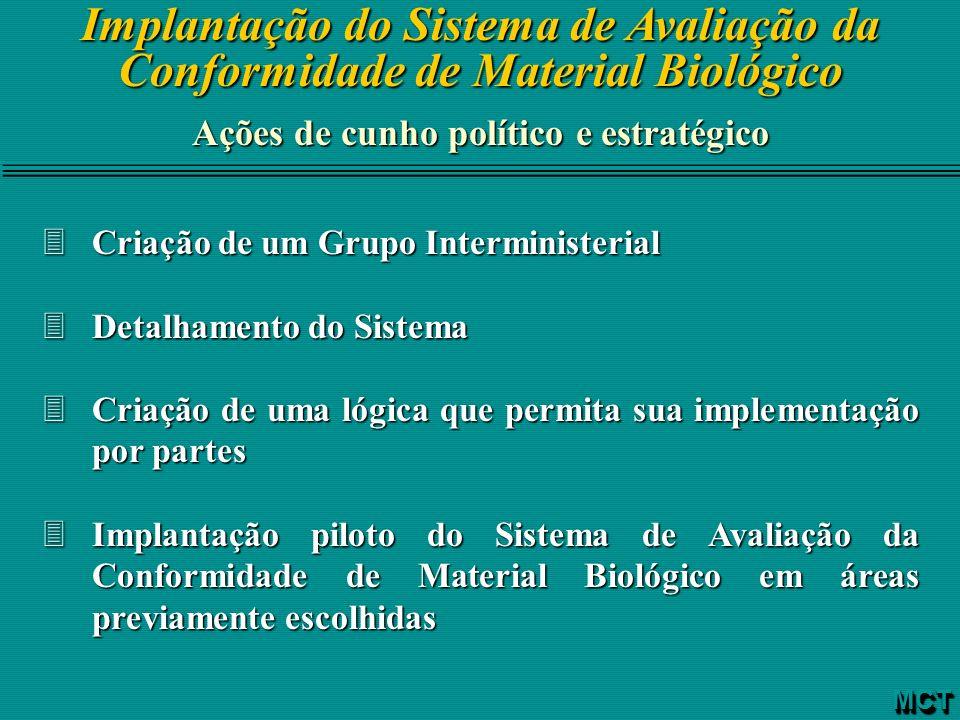 Implantação do Sistema de Avaliação da Conformidade de Material Biológico Ações de cunho político e estratégico 3Criação de um Grupo Interministerial