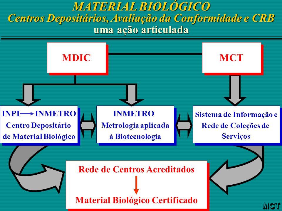 MATERIAL BIOLÓGICO Centros Depositários, Avaliação da Conformidade e CRB MCTMCT uma ação articulada INMETRO Metrologia aplicada à Biotecnologia INMETR