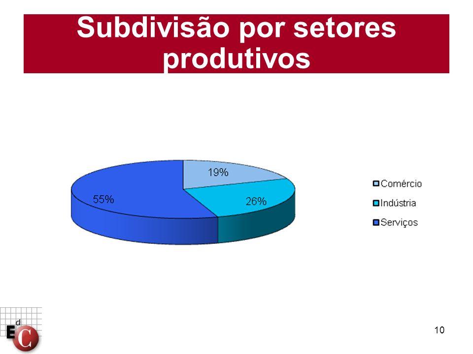 10 Subdivisão por setores produtivos