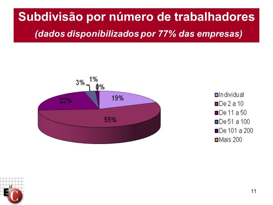 11 Subdivisão por número de trabalhadores (dados disponibilizados por 77% das empresas)