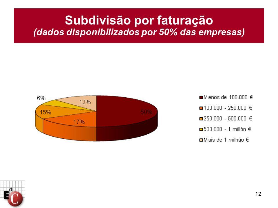 12 Subdivisão por faturação (dados disponibilizados por 50% das empresas)