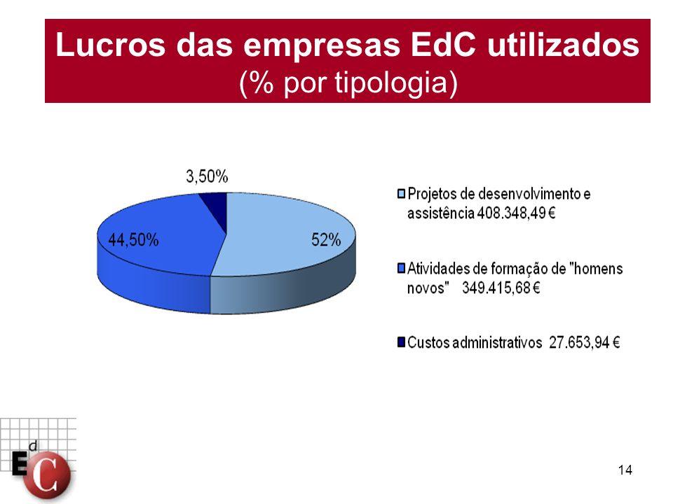 14 Lucros das empresas EdC utilizados (% por tipologia)