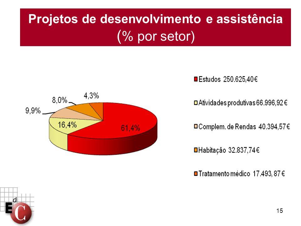 15 Projetos de desenvolvimento e assistência ( % por setor)