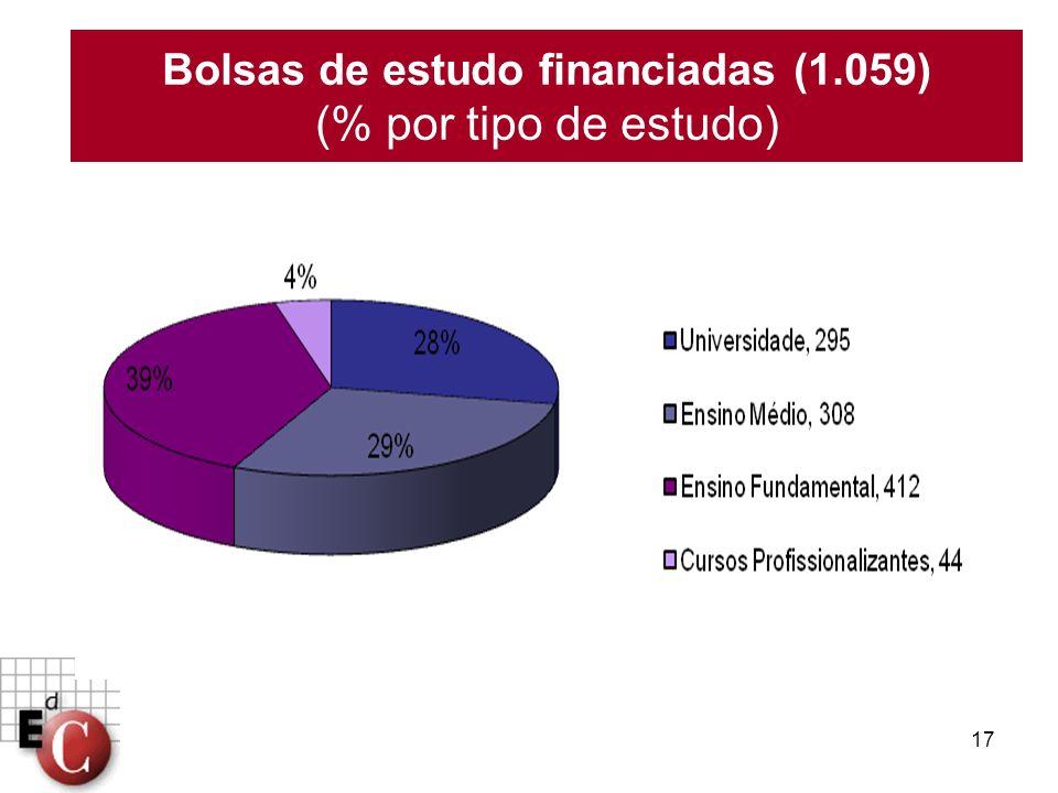 17 Bolsas de estudo financiadas (1.059) (% por tipo de estudo)