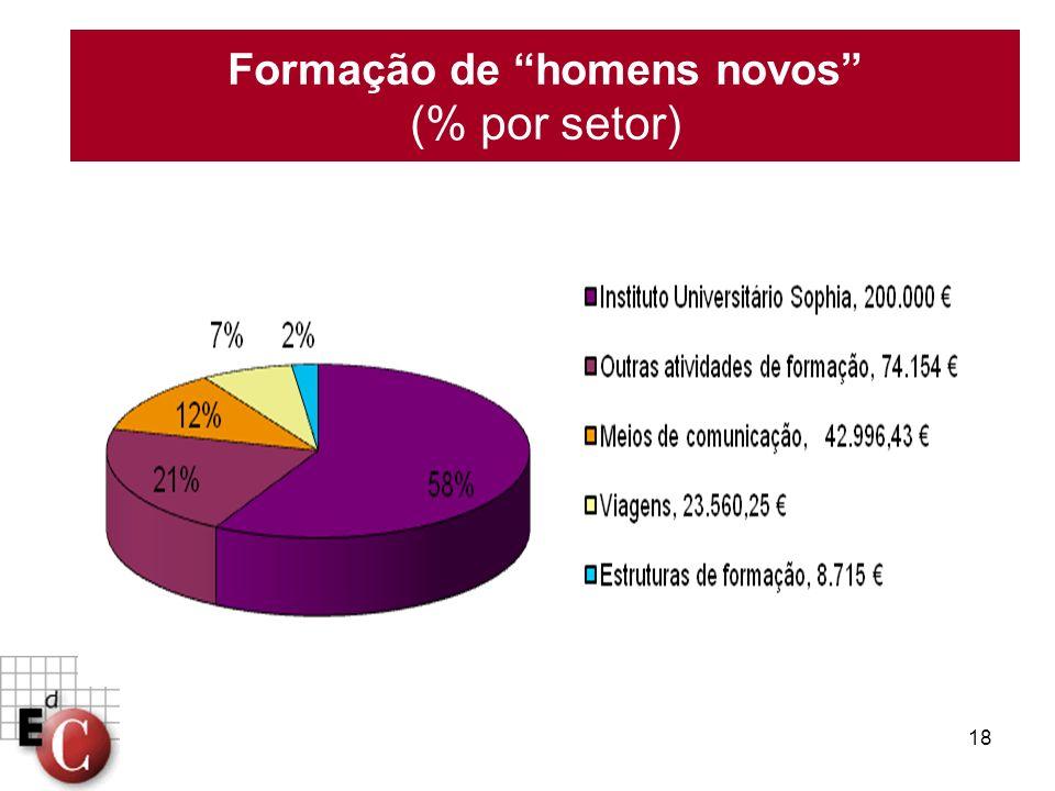 18 Formação de homens novos (% por setor)