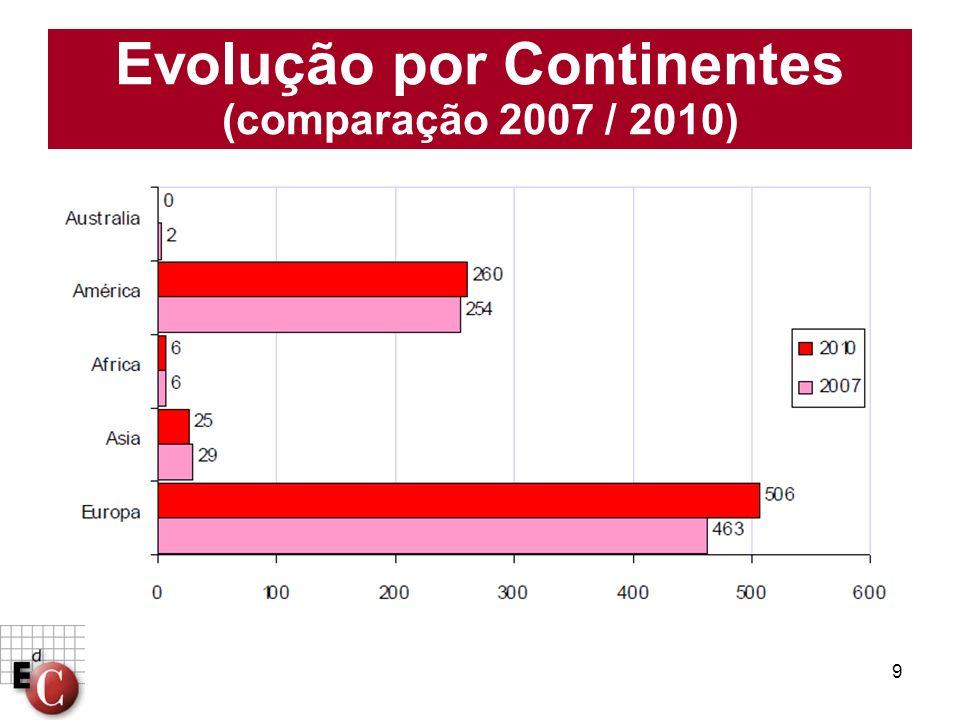 9 Evolução por Continentes (comparação 2007 / 2010)