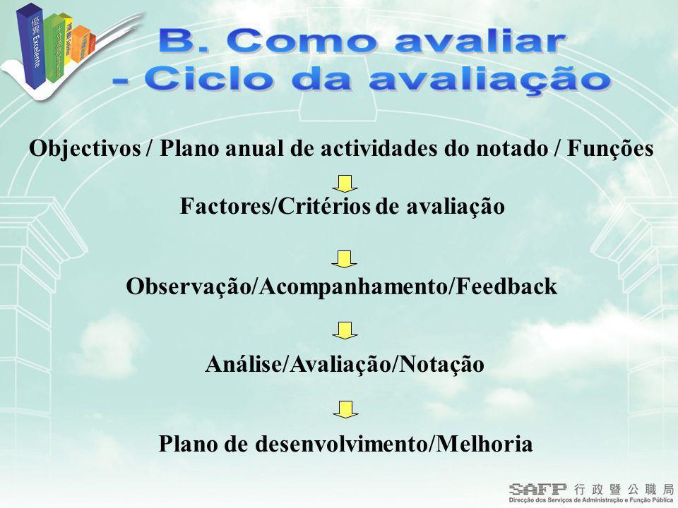 Objectivos / Plano anual de actividades do notado / Funções Factores/Critérios de avaliação Observação/Acompanhamento/Feedback Análise/Avaliação/Notação Plano de desenvolvimento/Melhoria