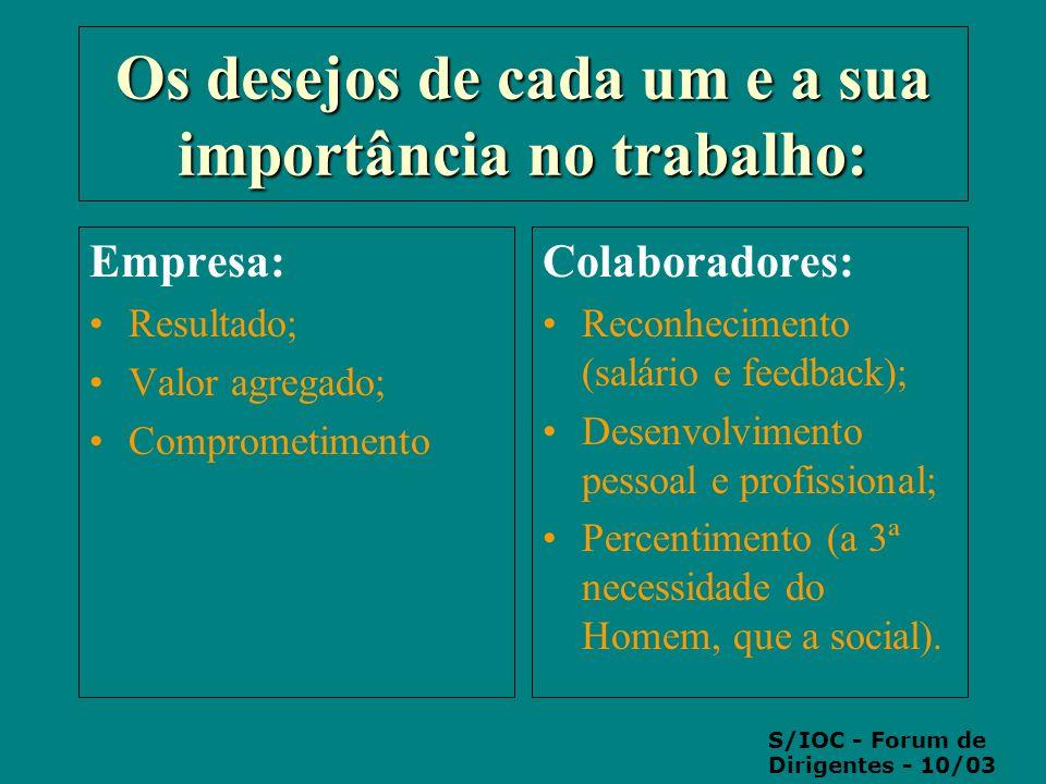 Os desejos de cada um e a sua importância no trabalho: Empresa: Resultado; Valor agregado; Comprometimento Colaboradores: Reconhecimento (salário e fe