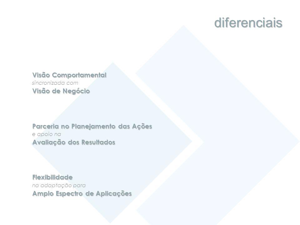 diferenciais Visão Comportamental sincronizada com Visão de Negócio Parceria no Planejamento das Ações e apoio na Avaliação dos Resultados Flexibilida