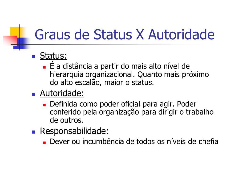 Graus de Status X Autoridade Status: É a distância a partir do mais alto nível de hierarquia organizacional. Quanto mais próximo do alto escalão, maio